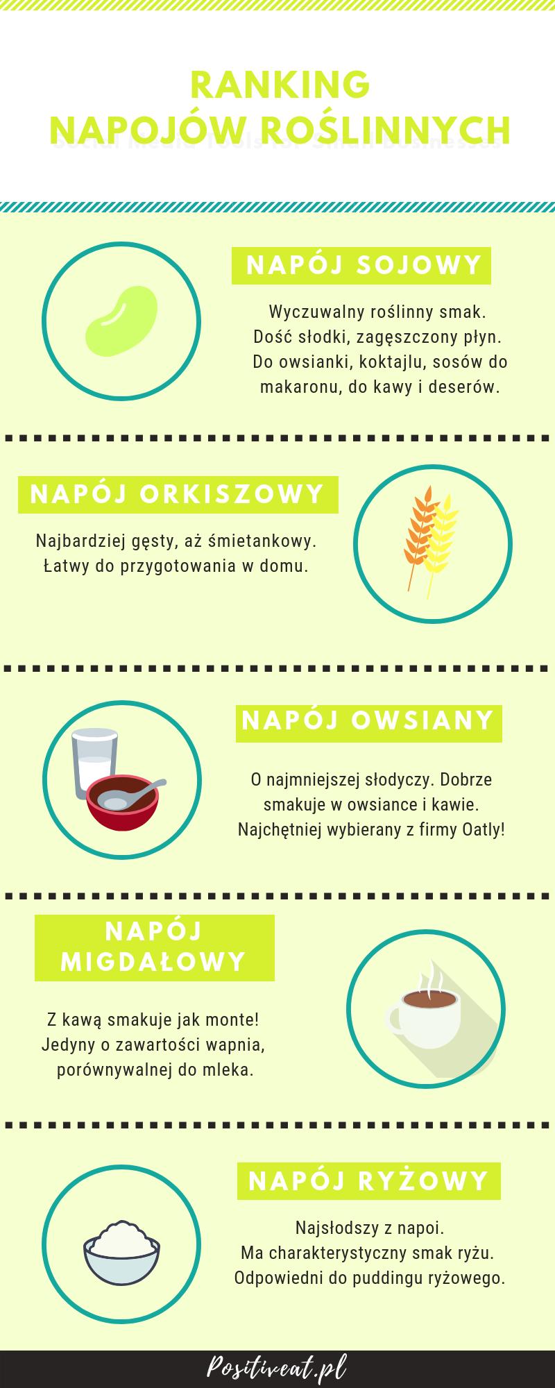 Napoje roślinne ranking positiveat infografika